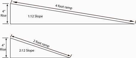 How Do I Figure Out The Slope Of A Ramp?